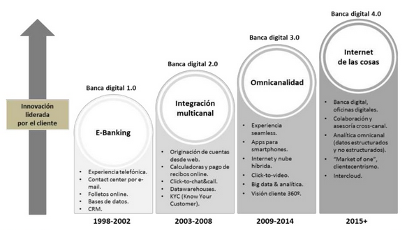 La Banca Digital 4.0 (Fuente: Management Solutions)