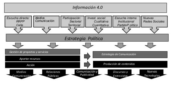 La información para decidir, estrategia de Smart Bilbao (Fuente: http://www.slideshare.net/deusto/smart-bilbao-los-datos-al-servicio-de-la-ciudad-big-data-open-data-etc)