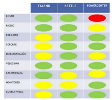 Comparación Talend vs. Pentaho Kettle