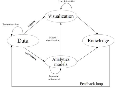 Proceso de Visual Analytics (Fuente: elaboración propia)