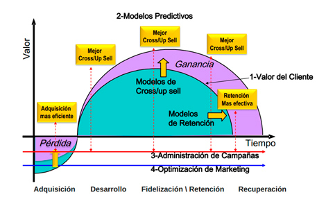 Cómo aumentar el valor obtenido de los clientes (Fuente: http://www.sas.com/offices/latinamerica/argentina/resources/asset/CI_Banca2012.pdf)