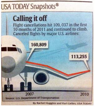 Cancelaciones de aviones desde 2007 a 2010 (Fuente: USA TODAY)