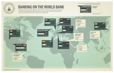 Banking the World Bank (Fuente: http://blogs.elpais.com/.a/6a00d8341bfb1653ef0153903125d9970b-550wi)