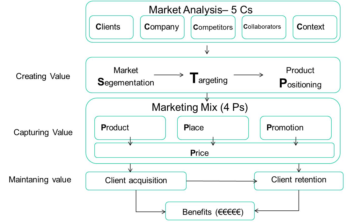 El proceso de marketing (Fuente: elaboración propia)