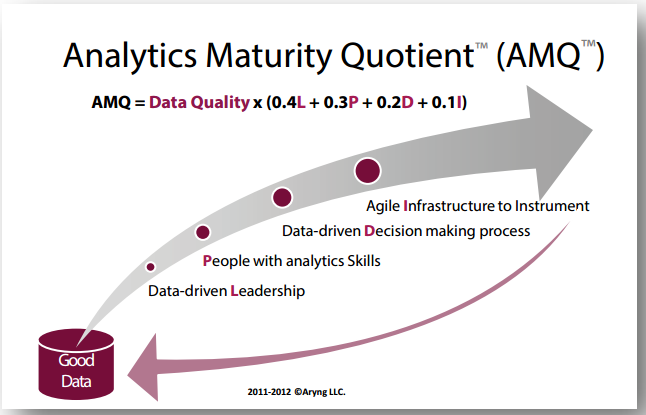 Analytics Maturity Quotient (AMQ)