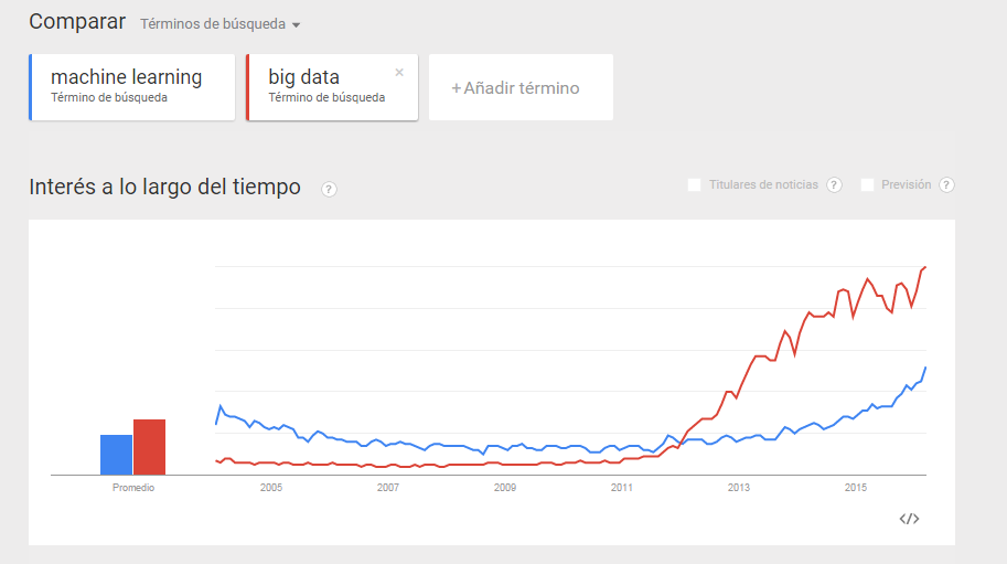 Búsquedas de Big Data y Machine Learning (Fuente: Google Trends)