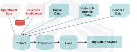 Big Data Batch Processing (Fuente: http://www.datasciencecentral.com/profiles/blogs/batch-vs-real-time-data-processing)