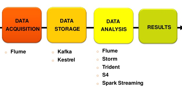 Fuente: http://www.slideshare.net/Datadopter/the-three-generations-of-big-data-processing