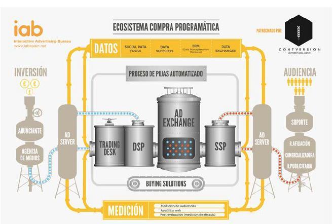 La tradicional estructura modular de la Prensa impresa camina dando pasos hacia ecosistemas de compra programática publicitaria, en entornos digitales (Fuente: IAB)
