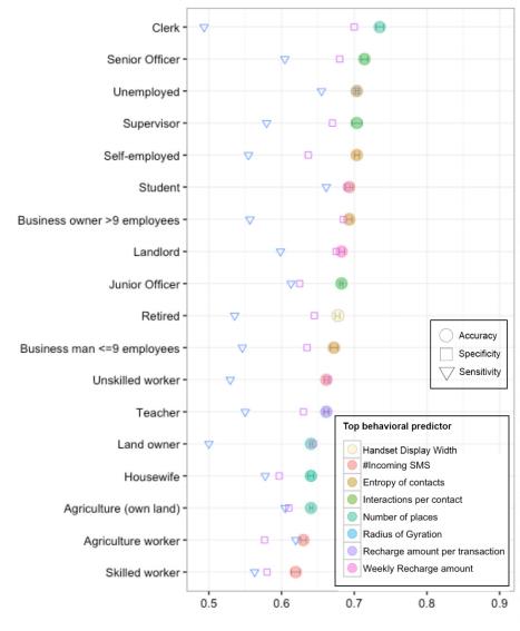 Precisión de los modelos predictivos para predecir ocupaciones (Fuente: arxiv.org/ftp/arxiv/papers/1612/1612.03870.pdf)