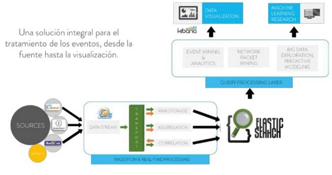 Proyectos Big Data en tiempo real (Fuente: http://www.slideshare.net/Stratio/meetup-es-efk)