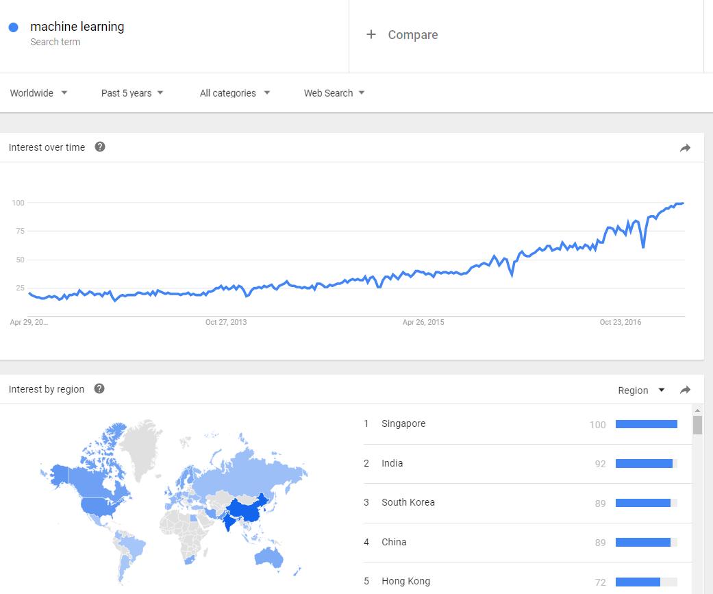 """Búsqueda del término """"machine learning"""" en Google (Fuente: Google Trends)"""