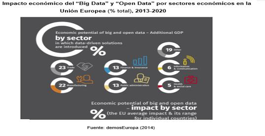 Impacto económico Big Data y Open Data en la UE