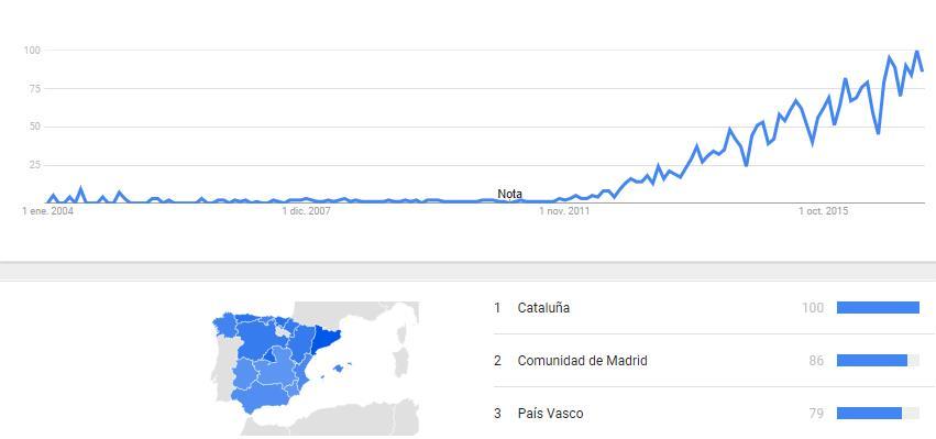 Fuente: Google. Los números reflejan el interés de búsqueda en relación con el mayor valor de un gráfico en una región y en un periodo determinados. Un valor de 100 indica la popularidad máxima de un término, mientras que 50 y 0 indican una popularidad que es la mitad o inferior al 1%, respectivamente, en relación al mayor valor.