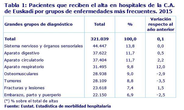 Pacientes que reciben el alta en hospitales