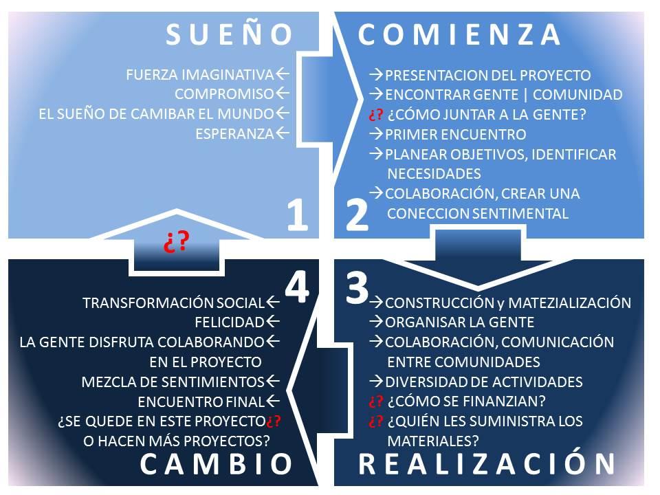 Grafico - Proyecto