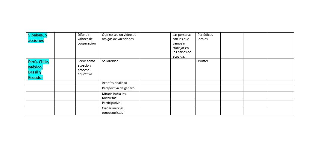 tabla post 2