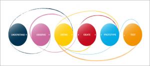 #DesignThinking. El Blog de Canal Sondeo