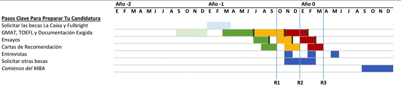 Grafico MBA