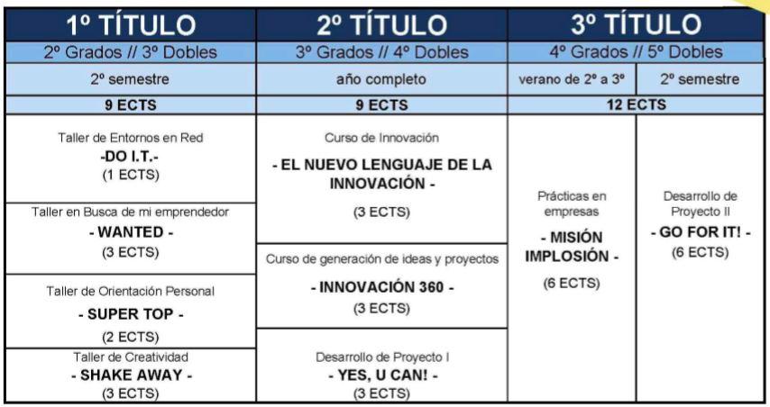 programa titulación innovandis