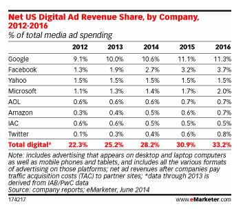 digital advertising spending