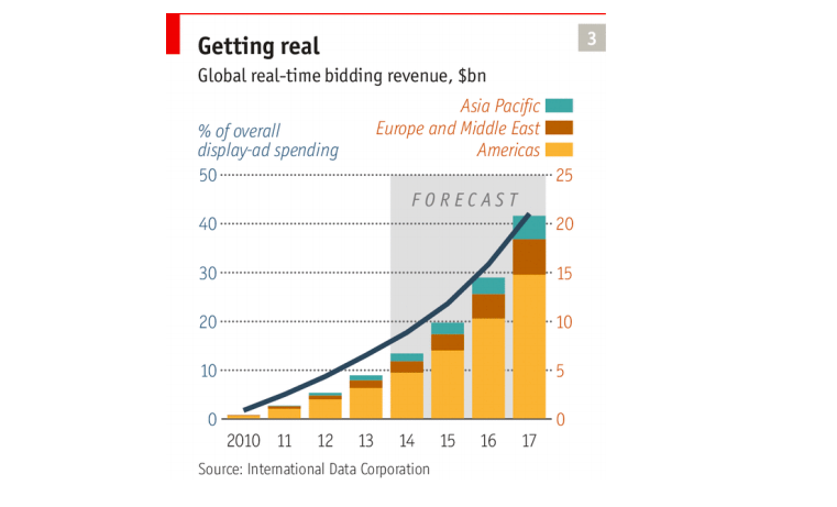 rtb-futuro-grafico